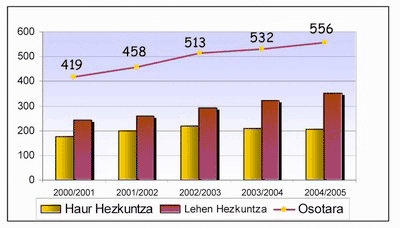 erreniega-historia-2001
